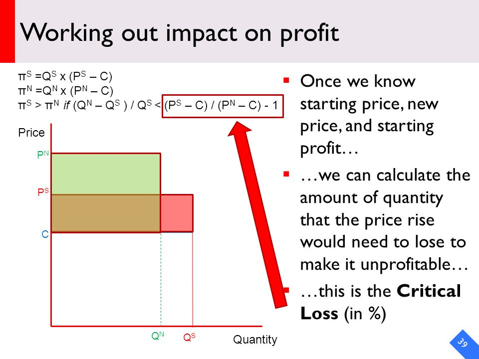 DRAFT Working out impact on profit Once we know starting price, new price, and starting profit… …we can calculate the amount of quantity that the price rise would need to lose to make it unprofitable… …this is the Critical Loss (in %) 39 Price Quantity PSPS QSQS C PNPN QNQN π S =Q S x (P S – C) π N =Q N x (P N – C) π S > π N if (Q N – Q S ) / Q S < (P S – C) / (P N – C) - 1