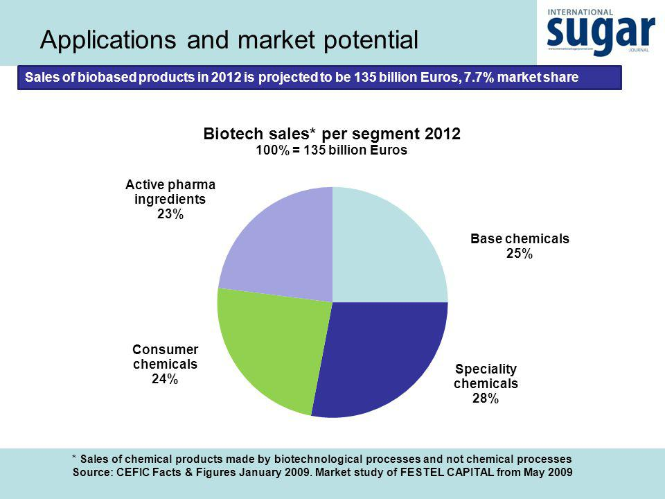 Applications and market potential Source: CEFIC Facts & Figures January 2009.