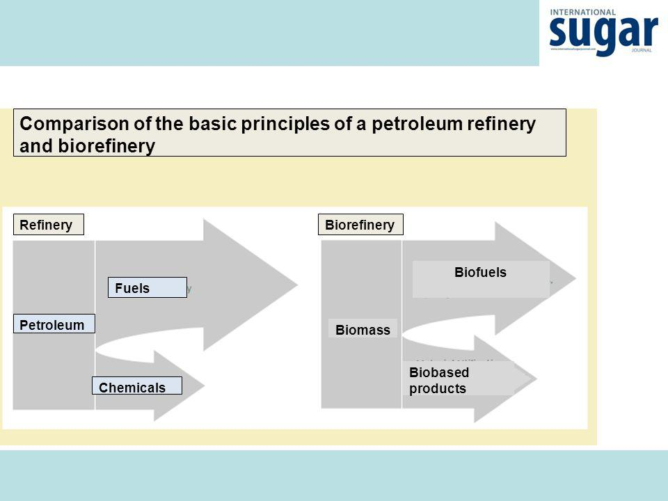 Definition Biorefinery is the co-production of a spectrum of bio-based products (food, feed, materials, chemicals) and energy (fuels, power, heat) from biomass [IEA Bioenergy Task 42].