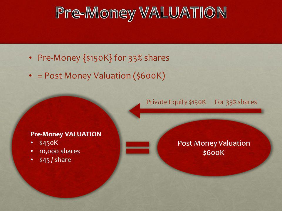 Pre-Money {$150K} for 33% shares Pre-Money {$150K} for 33% shares = Post Money Valuation ($600K) = Post Money Valuation ($600K) Pre-Money VALUATION $450K 10,000 shares $45 / share Private Equity $150K Post Money Valuation $600K For 33% shares