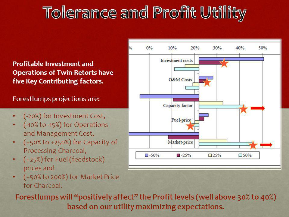 Forestlumps will positively affect the Profit levels (well above 30% to 40%) based on our utility maximizing expectations.