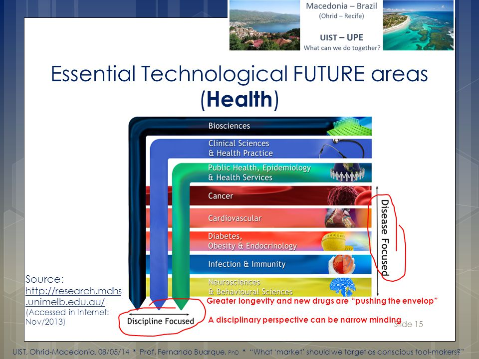 Slide 15 Source: http://research.mdhs.unimelb.edu.au/ (Accessed in Internet: Nov/2013) A disciplinary perspective can be narrow minding Greater longevity and new drugs are pushing the envelop UIST, Ohrid-Macedonia, 08/05/14 * Prof.