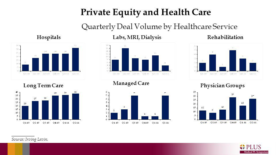 Quarterly Deal Volume by Healthcare Service HospitalsLabs, MRI, Dialysis Long Term Care Managed Care Physician Groups Rehabilitation ____________________ Source: Irving Levin.