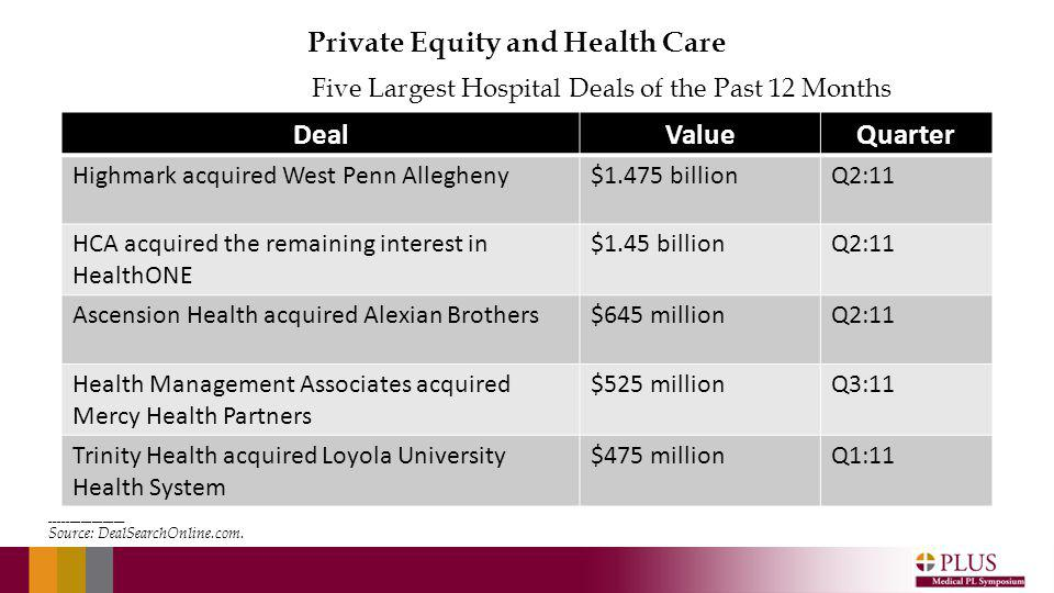 DealValueQuarter Highmark acquired West Penn Allegheny$1.475 billionQ2:11 HCA acquired the remaining interest in HealthONE $1.45 billionQ2:11 Ascension Health acquired Alexian Brothers$645 millionQ2:11 Health Management Associates acquired Mercy Health Partners $525 millionQ3:11 Trinity Health acquired Loyola University Health System $475 millionQ1:11 Five Largest Hospital Deals of the Past 12 Months ____________________ Source: DealSearchOnline.com.