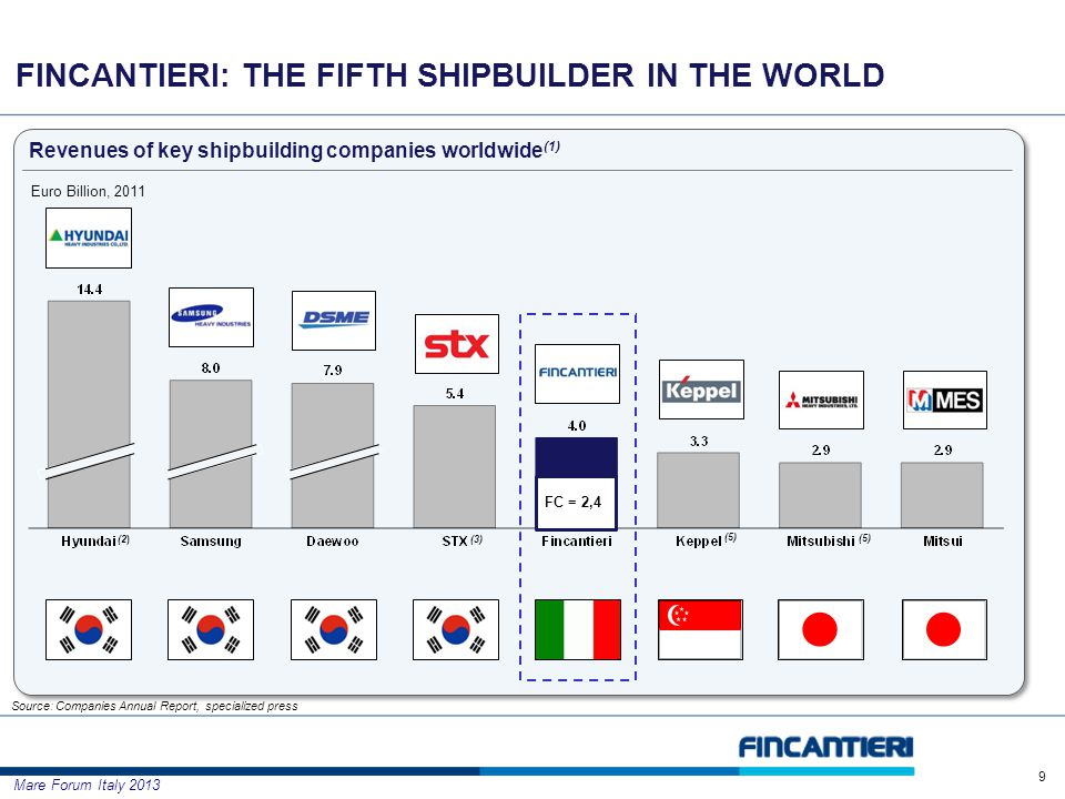 Mare Forum Italy 2013 FINCANTIERI: THE FIFTH SHIPBUILDER IN THE WORLD (2) Revenues of key shipbuilding companies worldwide (1) Euro Billion, 2011 (3) Source: Companies Annual Report, specialized press (5) 9 FC = 2,4