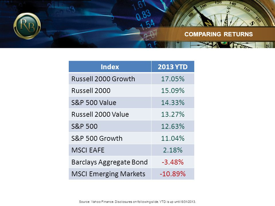 COMPARING RETURNS Source: Yahoo Finance. Disclosures on following slide. YTD is up until 6/31/2013. Index2013 YTD Russell 2000 Growth17.05% Russell 20