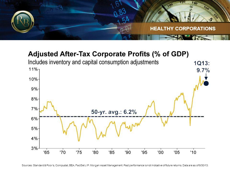 Sources: Standard & Poors, Compustat, BEA, FactSet J.P.