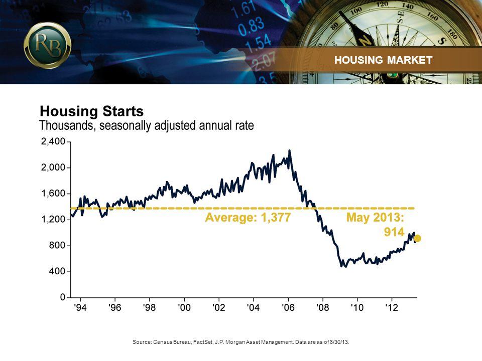 Source: Census Bureau, FactSet, J.P. Morgan Asset Management.