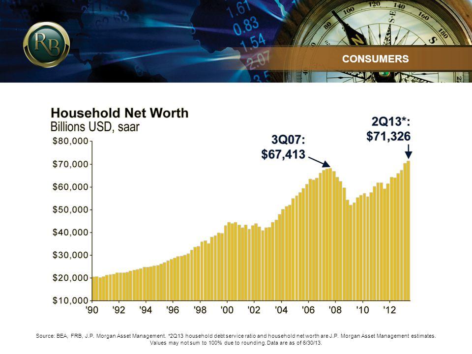 Source: BEA, FRB, J.P. Morgan Asset Management.