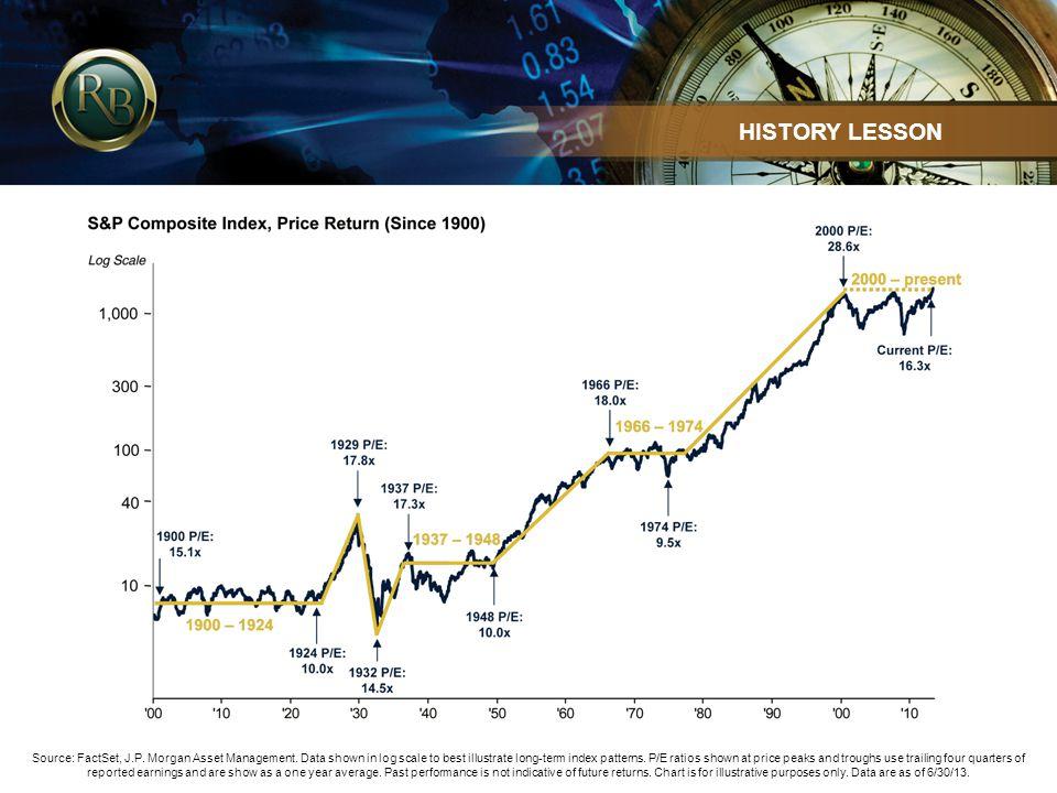 Source: FactSet, J.P. Morgan Asset Management.