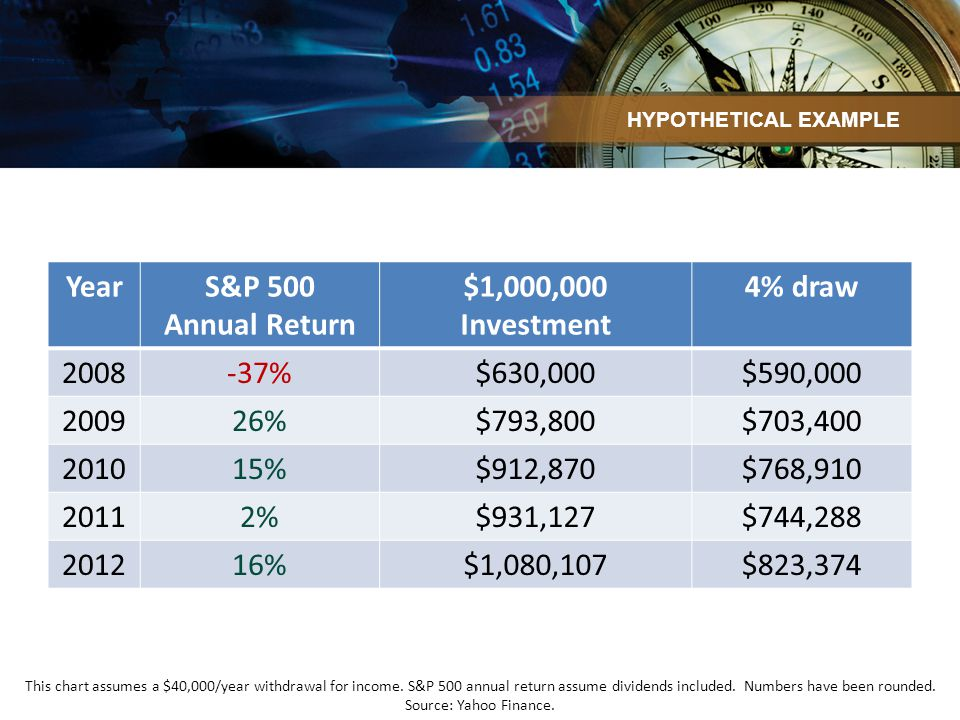 YearS&P 500 Annual Return $1,000,000 Investment 4% draw 2008-37%$630,000$590,000 200926%$793,800$703,400 201015%$912,870$768,910 20112%$931,127$744,288 201216%$1,080,107$823,374 HYPOTHETICAL EXAMPLE This chart assumes a $40,000/year withdrawal for income.