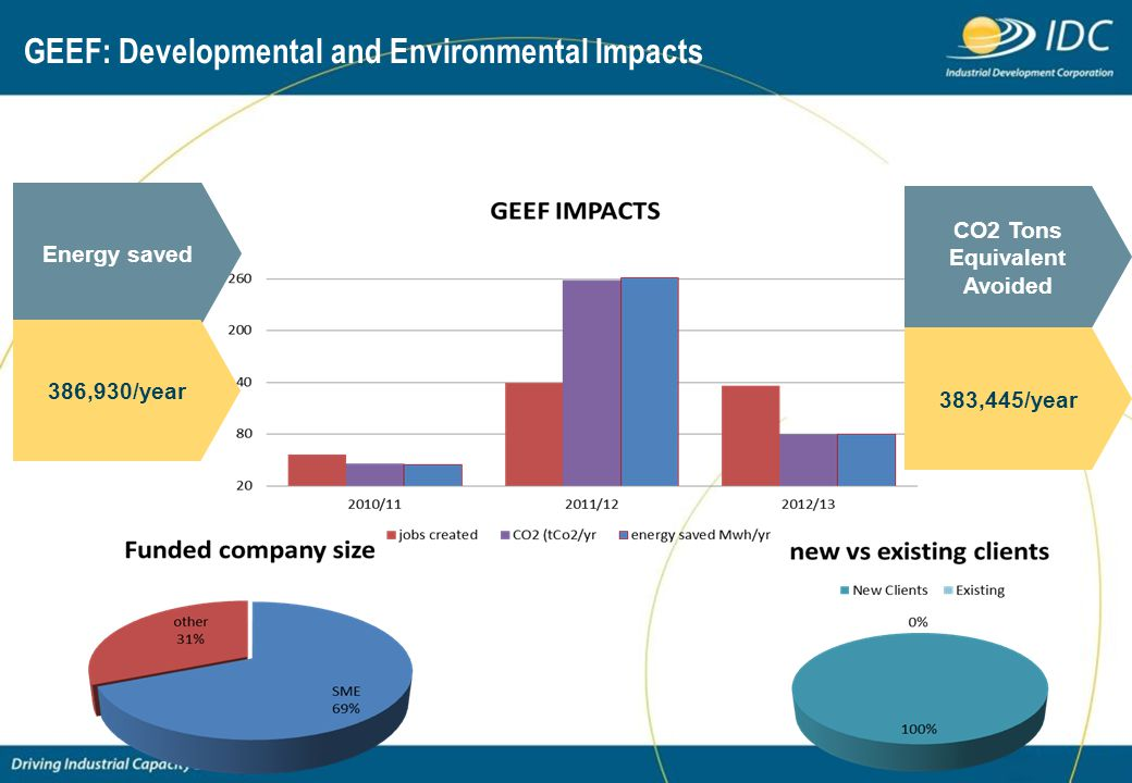 GEEF: Developmental and Environmental Impacts CO2 Tons Equivalent Avoided 383,445/year Energy saved 386,930/year