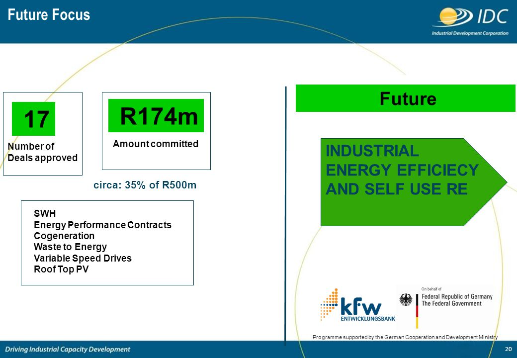 20 Future Focus 17 Number of Deals approved Programme supported by the German Cooperation and Development Ministry Future R174m Amount committed circa