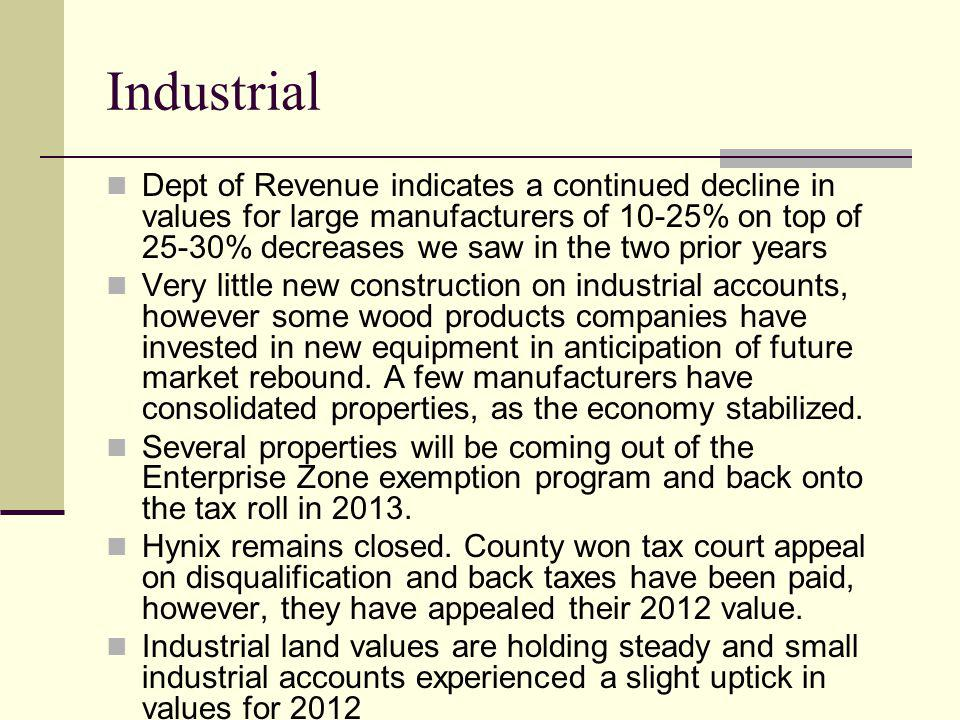Industrial Dept of Revenue indicates a continued decline in values for large manufacturers of 10-25% on top of 25-30% decreases we saw in the two prior years Very little new construction on industrial accounts, however some wood products companies have invested in new equipment in anticipation of future market rebound.