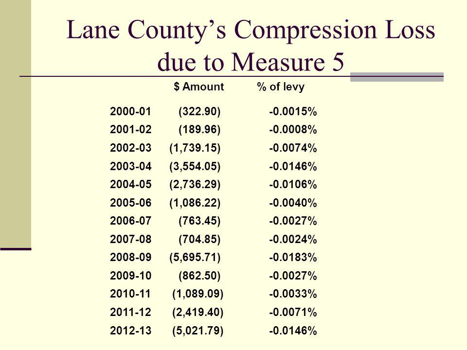 Lane Countys Compression Loss due to Measure 5 $ Amount% of levy (322.90) % (189.96) % (1,739.15) % (3,554.05) % (2,736.29) % (1,086.22) % (763.45) % (704.85) % (5,695.71) % (862.50) % (1,089.09) % (2,419.40) % (5,021.79) %
