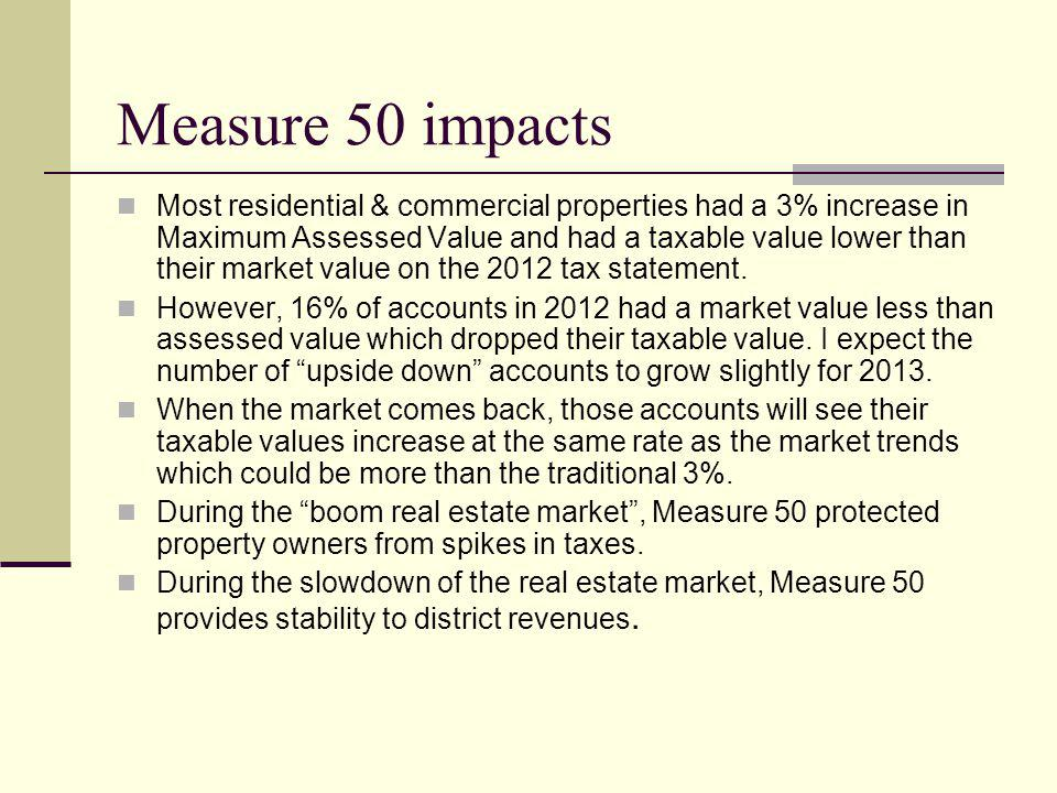 Measure 50 impacts Most residential & commercial properties had a 3% increase in Maximum Assessed Value and had a taxable value lower than their market value on the 2012 tax statement.