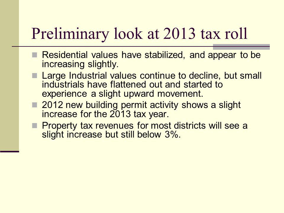 Preliminary look at 2013 tax roll Residential values have stabilized, and appear to be increasing slightly.