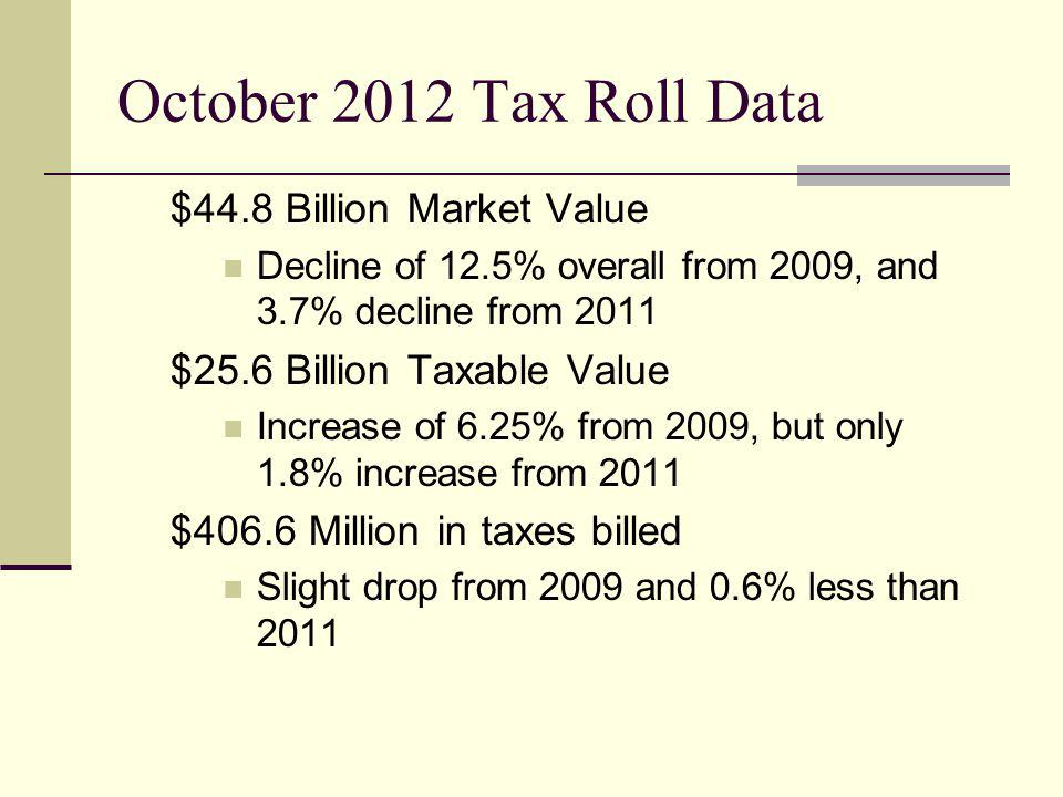 Market Values compared to Taxable Values 2012 Gap = 37.5%