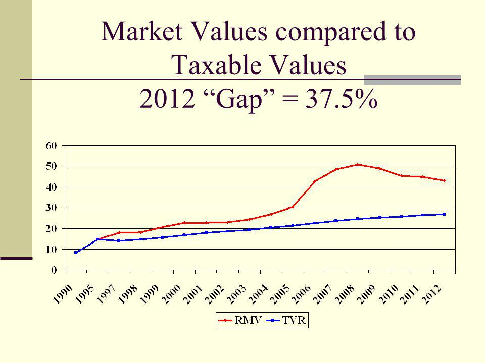 Assessed Value as % of Real Market Value by property type