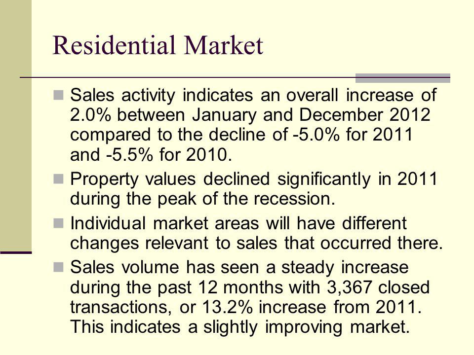 Residential Market Sales activity indicates an overall increase of 2.0% between January and December 2012 compared to the decline of -5.0% for 2011 and -5.5% for 2010.