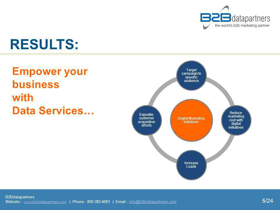 RESULTS: B2Bdatapartners Website:- www.b2bdatapartners.com | Phone:- 800-382-4081 | Email:- info@b2bdatapartners.comwww.b2bdatapartners.cominfo@b2bdatapartners.com Empower your business with Data Services… 5/24 Digital Marketing Initiatives Target campaign to specific audience Reduce marketing cost with digital initiatives Increase Leads Expedite customer acquisition efforts