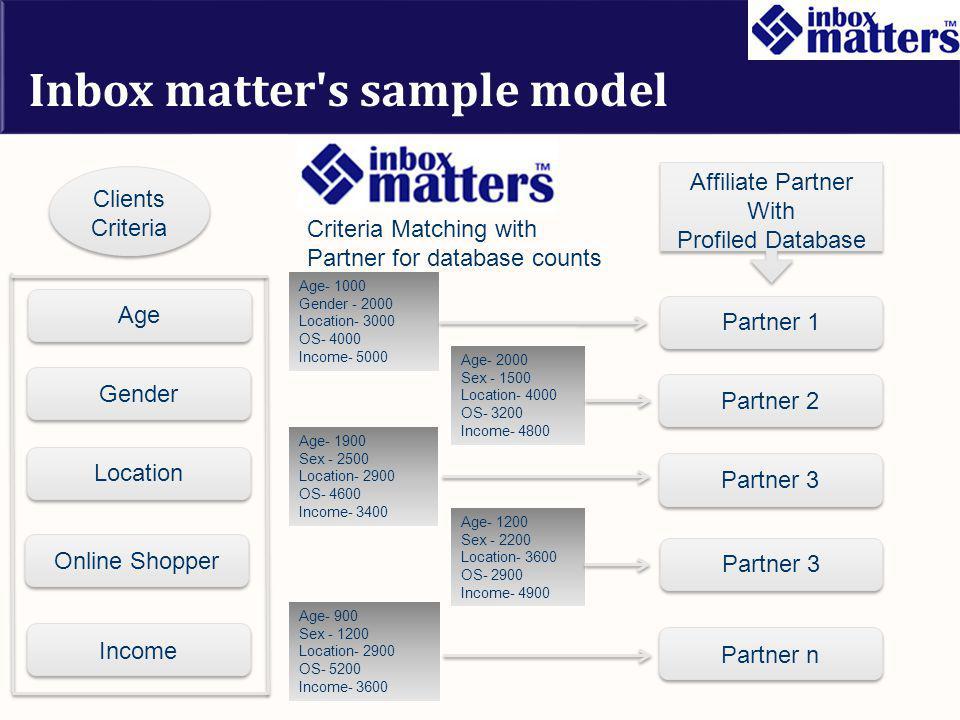 Inbox matter's sample model Clients Criteria Affiliate Partner With Profiled Database Partner 1 Partner 2 Partner 3 Partner n Age Gender Location Inco