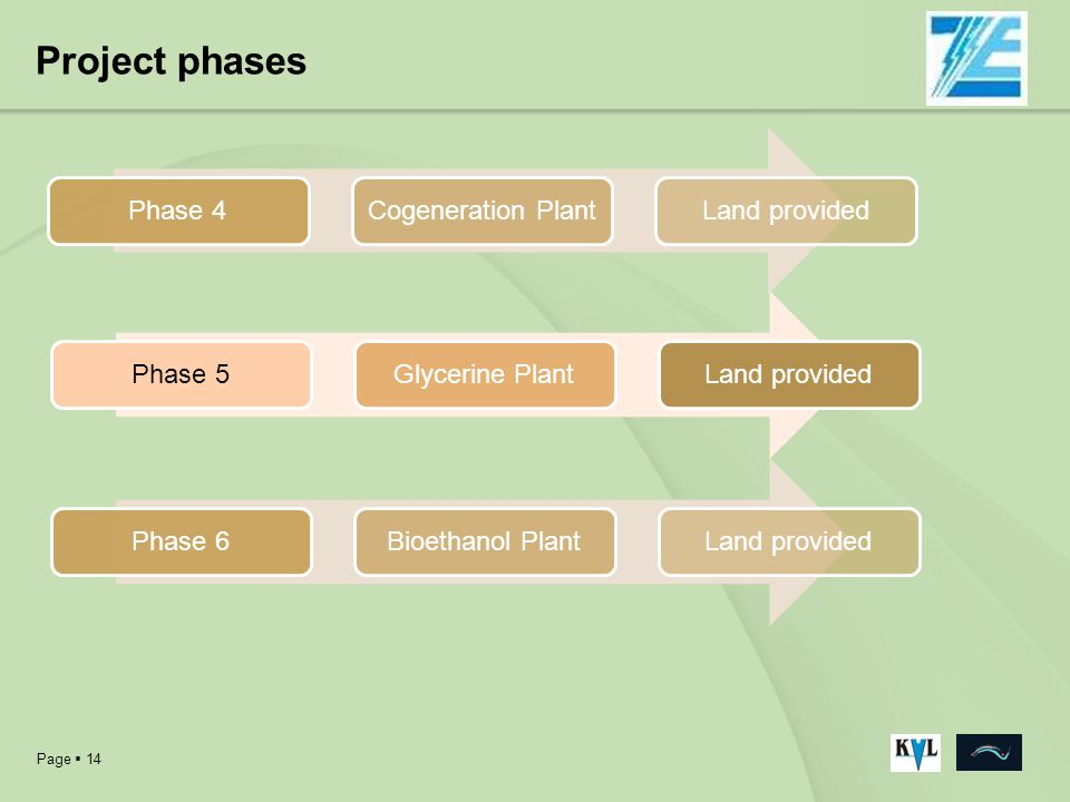 Page 14 Project phases Phase 4Cogeneration PlantLand providedPhase 5Glycerine PlantLand providedPhase 6Bioethanol PlantLand provided