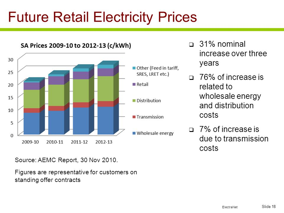 ElectraNet Slide 18 Future Retail Electricity Prices 31% nominal increase over three years 76% of increase is related to wholesale energy and distribu