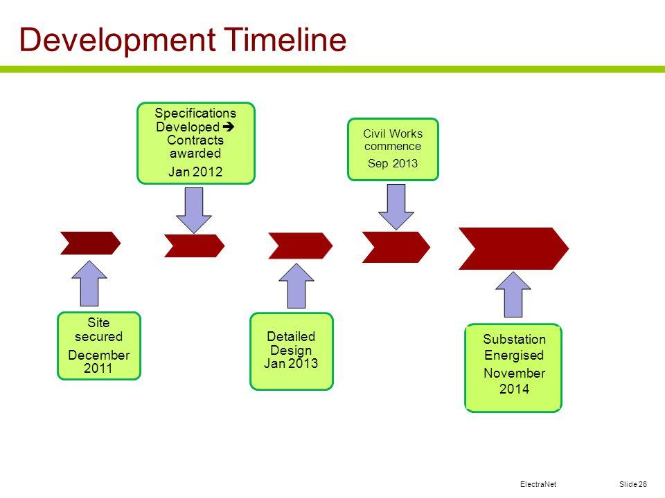 ElectraNet Development Timeline Slide 26 Site secured December 2011 Specifications Developed Contracts awarded Jan 2012 Detailed Design Jan 2013 Civil Works commence Sep 2013 Substation Energised November 2014