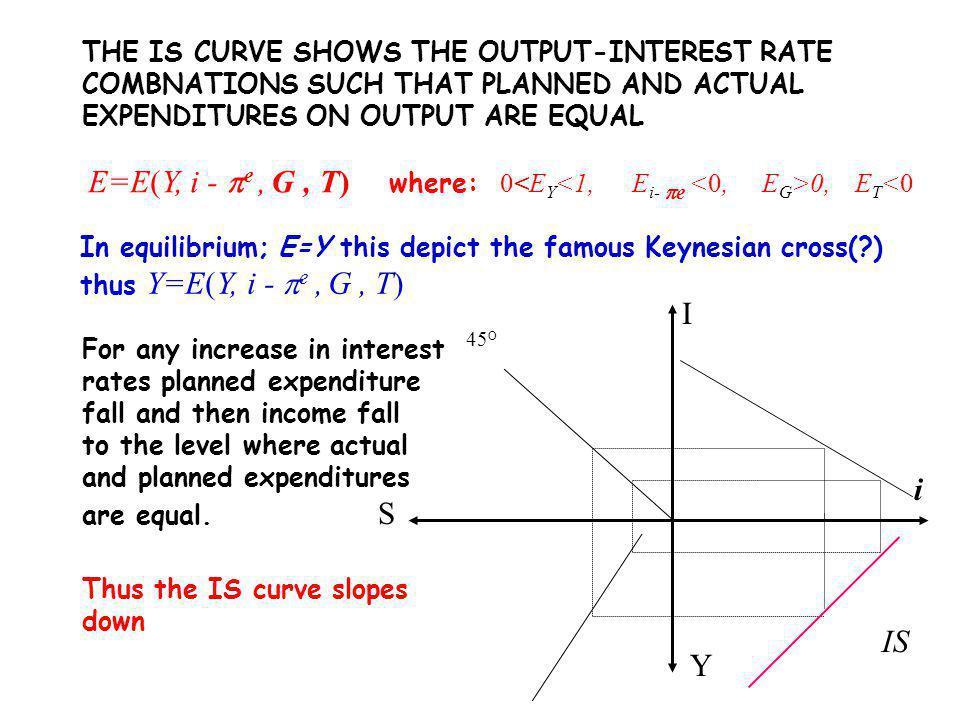 Keynesian Macroeconomics: (5) A fall in the money wage P Y P2P2 Y1Y1 AS(W) AD Y Y1Y1 r r1r1 L L1L1 W/P LdLd W ` /P 2 W ` /P 1 L1L1 L Y Y=f(L) LM(P 1 ) Y2Y2 P1P1 Y2Y2 L2L2 Y1Y1 Y2Y2 IS 1 L2L2 r2r2 AS(W ` ) LM(P 2 )