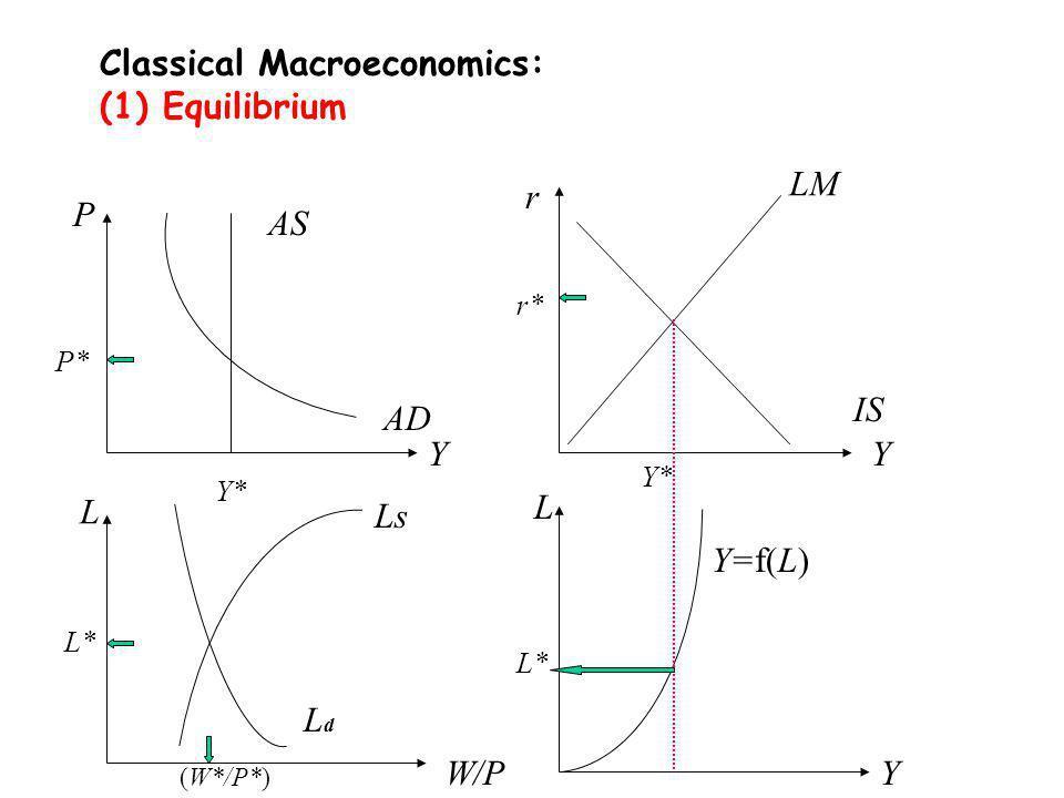 Classical Macroeconomics: (1) Equilibrium P Y P* Y* AS AD Y Y* r IS r* L L* W/P Ls LdLd (W*/P*) L* L Y Y=f(L) LM