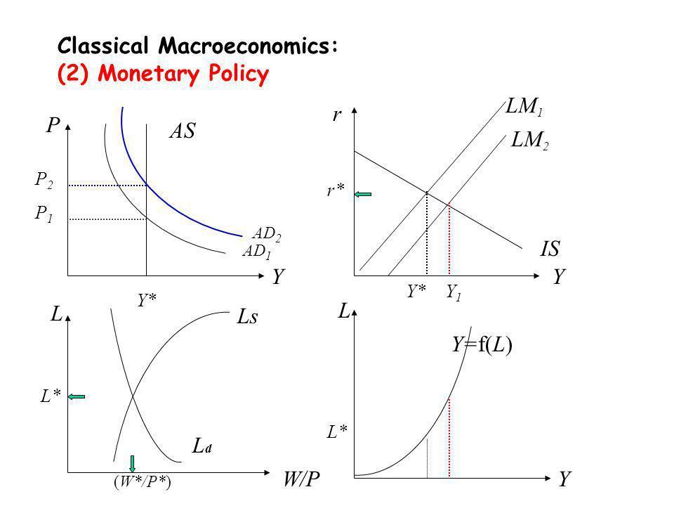 Classical Macroeconomics: (2) Monetary Policy P Y P1P1 Y* AS AD 1 Y Y* r IS r* L L* W/P Ls LdLd (W*/P*) L* L Y Y=f(L) P2P2 AD 2 LM 1 LM 2 Y1Y1
