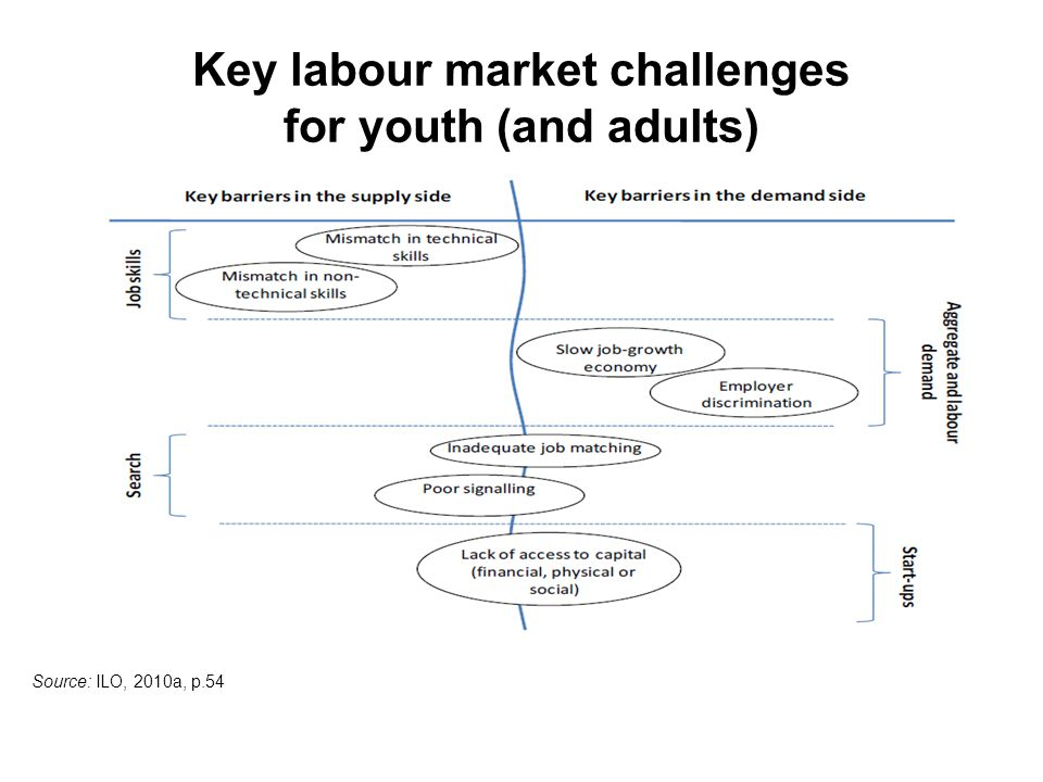 Key labour market challenges for youth (and adults) Source: ILO, 2010a, p.54