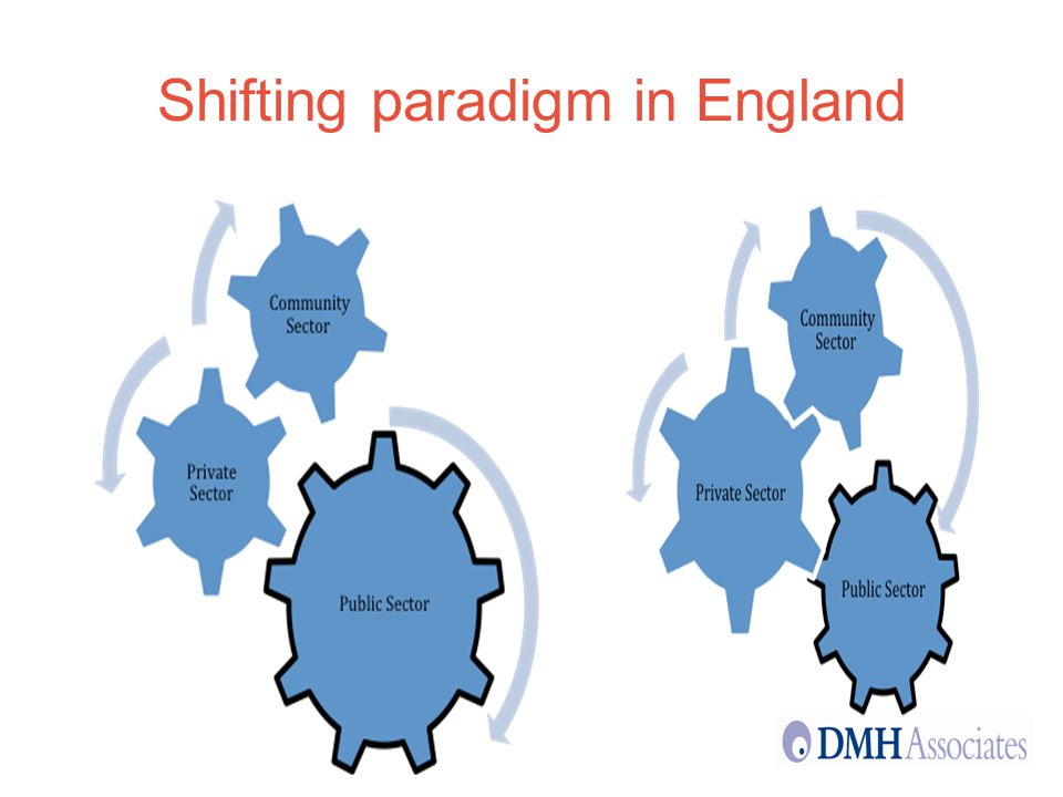 5 Shifting paradigm in England From this…To this…