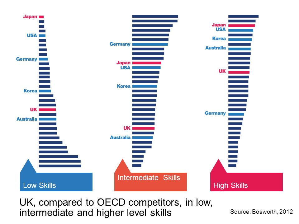 UK, compared to OECD competitors, in low, intermediate and higher level skills Low Skills Intermediate Skills High Skills Source: Bosworth, 2012