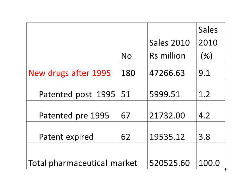 9 No Sales 2010 Rs million Sales 2010 (%) New drugs after 199518047266.639.1 Patented post 1995515999.511.2 Patented pre 19956721732.004.2 Patent expi