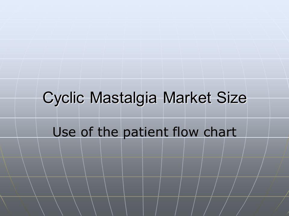 Cyclic Mastalgia Market Size Use of the patient flow chart
