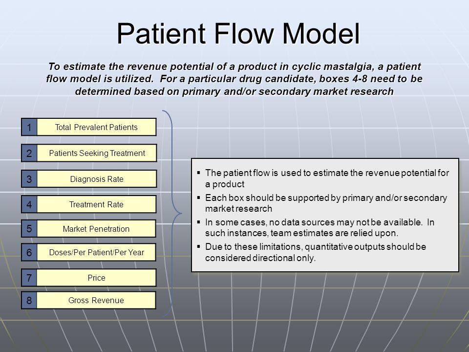 Patient Flow Model 1 Total Prevalent Patients 2 Patients Seeking Treatment 4 Treatment Rate 5 Market Penetration 6 Doses/Per Patient/Per Year 7 Price