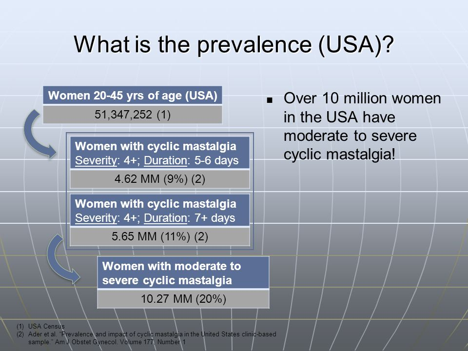What is the prevalence (USA)? Women 20-45 yrs of age (USA) 51,347,252 (1) Women with cyclic mastalgia Severity: 4+; Duration: 5-6 days 4.62 MM (9%) (2