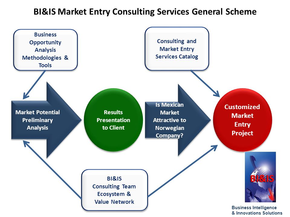 BI&IS Market Entry Consulting Services General Scheme Market Potential Preliminary Analysis Market Potential Preliminary Analysis Results Presentation to Client Is Mexican Market Attractive to Norwegian Company.