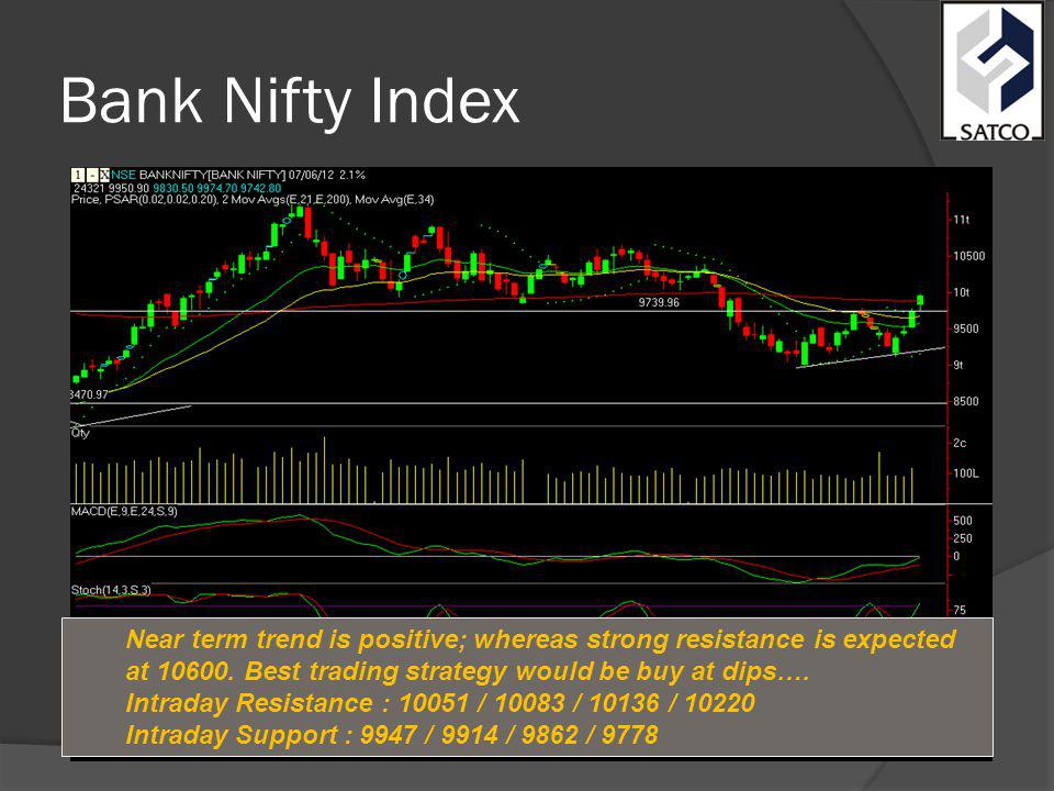 Bank Nifty Index Near term trend is positive; whereas strong resistance is expected at 10600.
