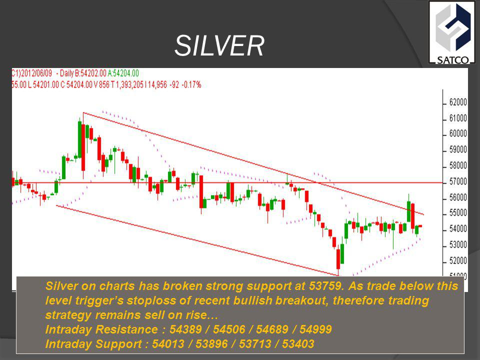 SILVER Silver on charts has broken strong support at 53759.