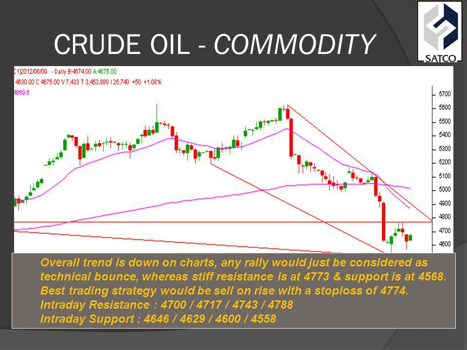 CRUDE OIL - COMMODITY Overall trend is down on charts, any rally would just be considered as technical bounce, whereas stiff resistance is at 4773 & support is at 4568.