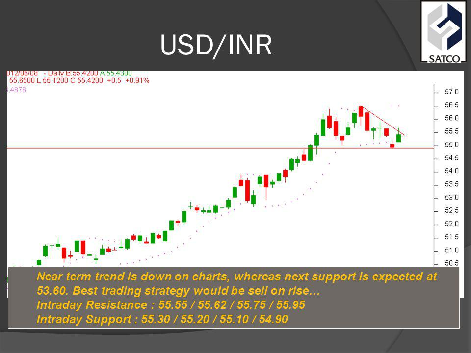 USD/INR Near term trend is down on charts, whereas next support is expected at 53.60.