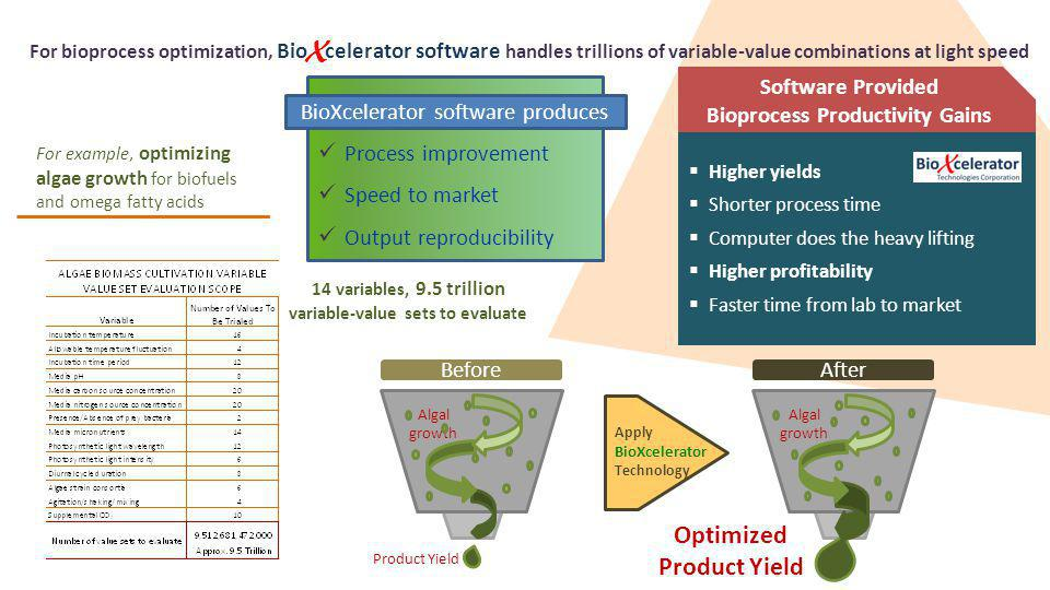 Higher yields Shorter process time Computer does the heavy lifting Higher profitability Faster time from lab to market Software Provided Bioprocess Productivity Gains For bioprocess optimization, Bio X celerator software handles trillions of variable-value combinations at light speed Process improvement Speed to market Output reproducibility BioXcelerator software produces For example, optimizing algae growth for biofuels and omega fatty acids Apply BioXcelerator Technology Before Algal growth Product Yield After Algal growth Optimized Product Yield 14 variables, 9.5 trillion variable-value sets to evaluate