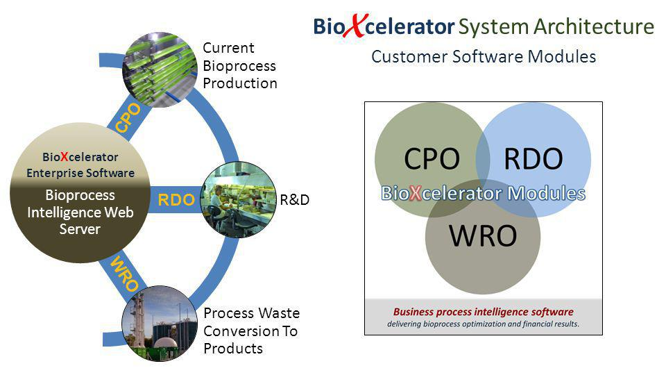 RDO WRO CPO WRO W aste R esource O ptimization module Target: bioprocesses converting waste streams into by-product production Module features software assistance for optimizing remediation and additional profit streams Helps turn a former cost into a new revenue source Customized data capture Use for in-house or external vendors RDO R esearch and D evelopment O ptimization module Target: Process development from early research to production scaling Module features software assistance for formula refinement Faster to market with tuned process In silica experimentation eliminates wasted wet-lab cycles Determines most effective inputs prior to large scale up CPO C urrent P rocess O ptimization module Target: currently deployed bioprocess Module features software enhancements to improve yield, purity, or throughput Seeks lowest costs of process inputs Customized data capture Can be used for process optimization project or continuous improvement Bio X celerator System Architecture Customer Software Modules Current Bioprocess Production R&D Process Waste Conversion To Products Bio X celerator Enterprise Software Bioprocess Intelligence Web Server