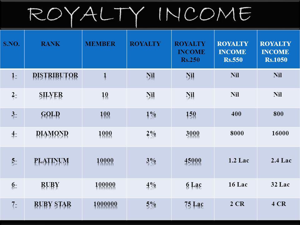 S.NO. RANK MEMBER LEVEL INCOME SILVER Rs.250 GOLD Rs.550 DIAMOND Rs.1050 NIL 8001600 40008000 4000080000 4 Lac8 Lac 40 Lac 80 Lac 4 CR8 CR