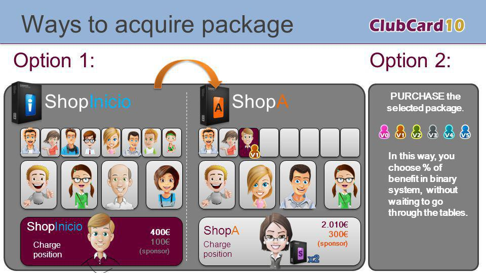 Ways to acquire package Charge position 400 100 (sponsor) ShopInicioShopA Charge position 2.010 300 (sponsor) ShopInicio ShopA Option 1:Option 2: PURCHASE the selected package.