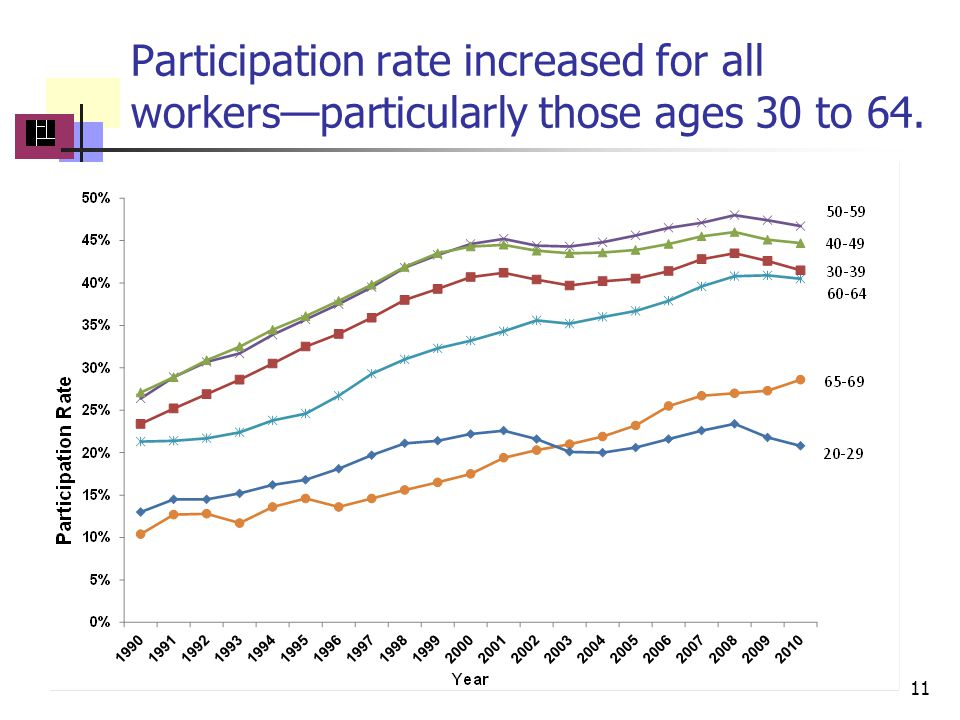 Participation rate increased for all workersparticularly those ages 30 to 64.. 11
