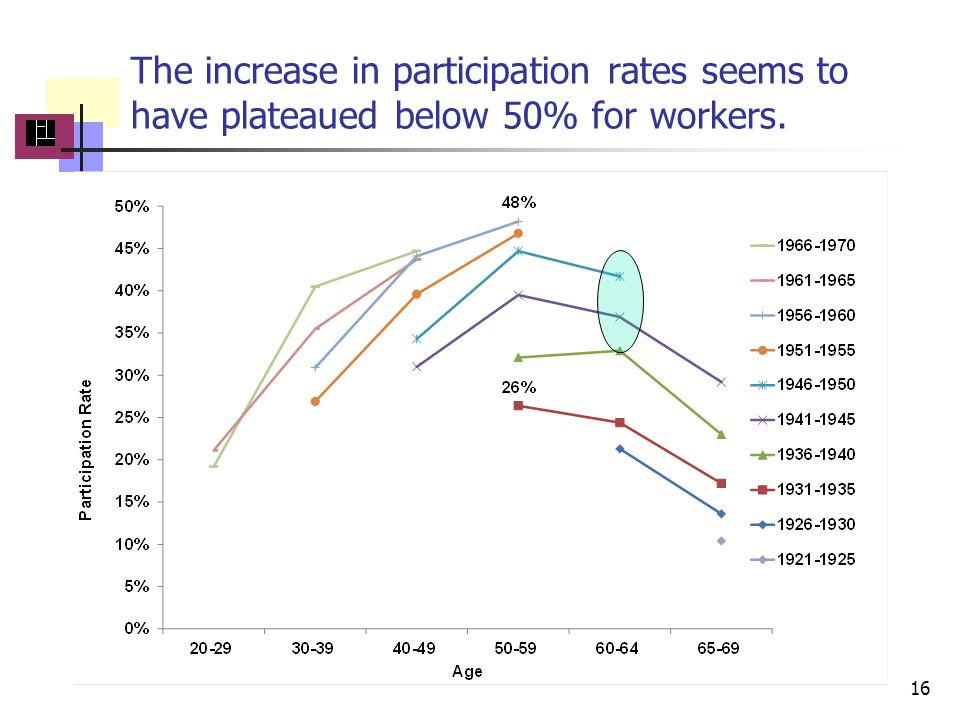 The increase in participation rates seems to have plateaued below 50% for workers.. 16